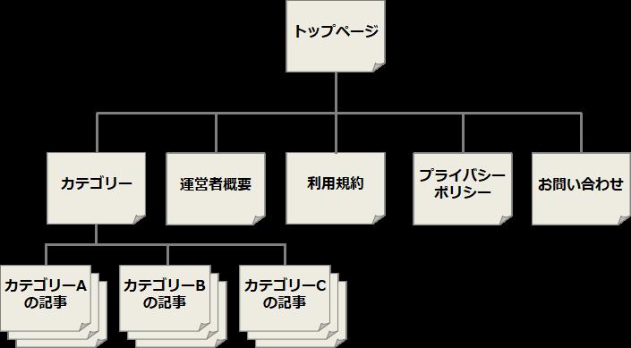 ブログの構成図