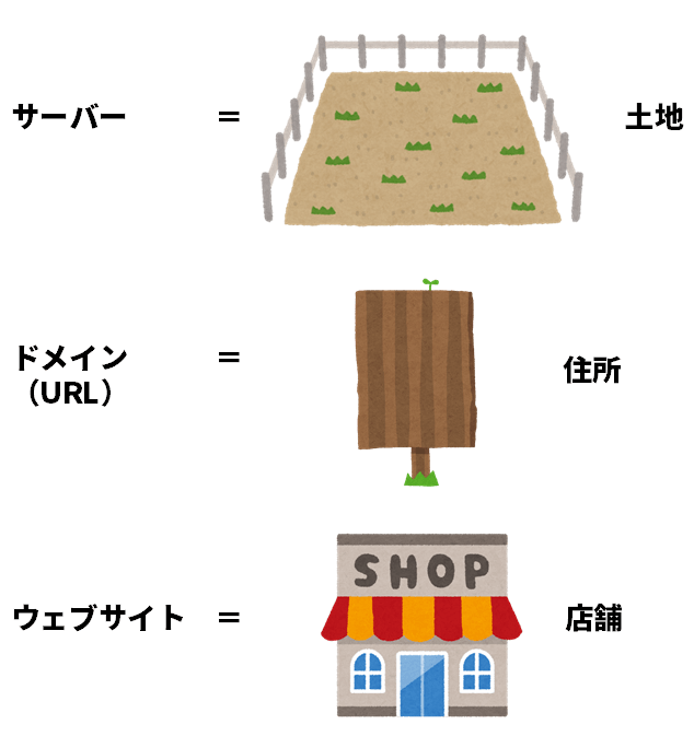 ブログの構築