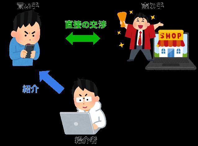 マッチングビジネス-紹介業