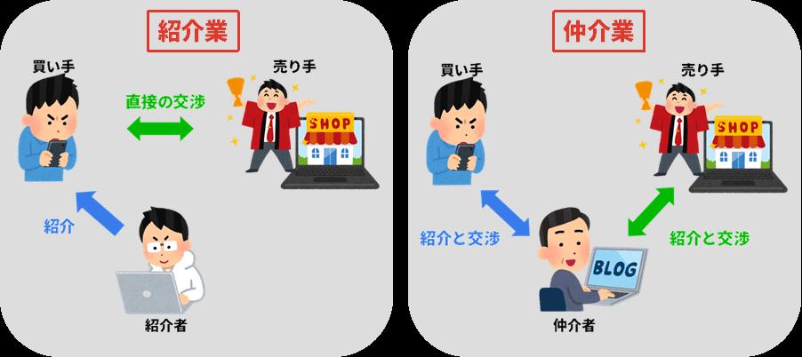 マッチングビジネス-仲介業