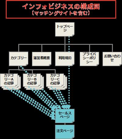 インフォビジネスの構成図