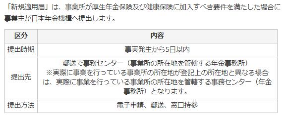 新規適用の手続き(年金事務所)
