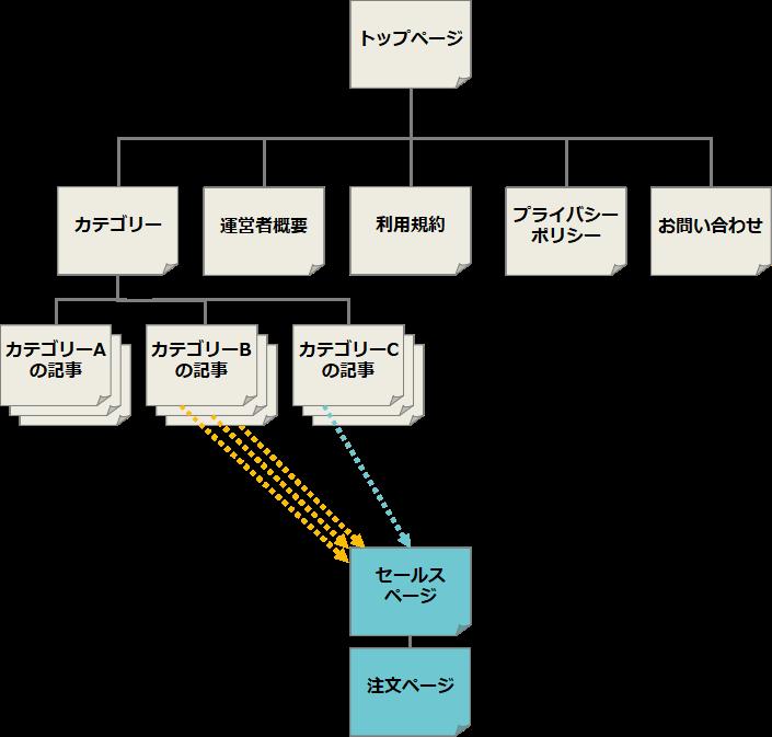 マッチングサイトの構成図