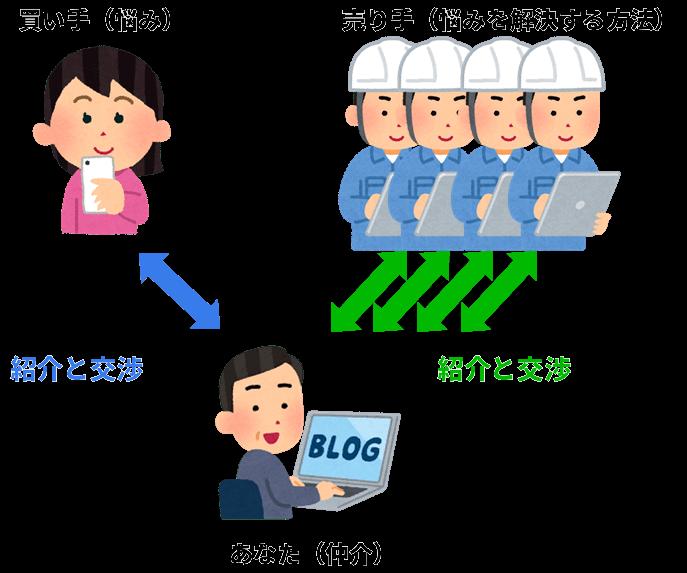マッチングサイトのシステム構築